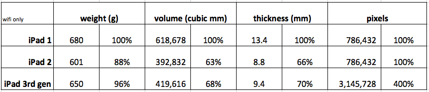 comparison of thickness, volume, weight and pixels from iPads 1 2 and 3rd gen